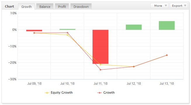 EAの1週間のトレード結果 -256.4pips -2万4209円