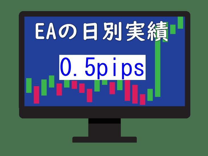 EA日別取引実績【2019年11月25日】0.5pips