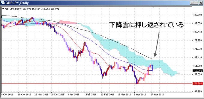 gbpjpy_d1_1