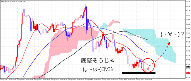 audjpy_5m_before