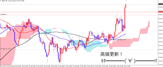 gbpjpy_1111m5a3