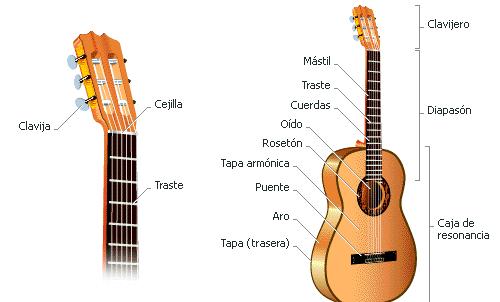Estructura De La Guitarra Clásica O Española Guitarraespañolanet