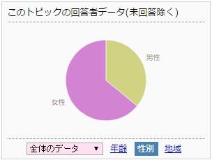 女子ライバー投票率