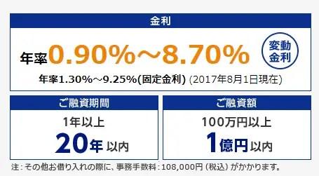 例:東京スター銀行不動産担保ローン/2017年8月時点