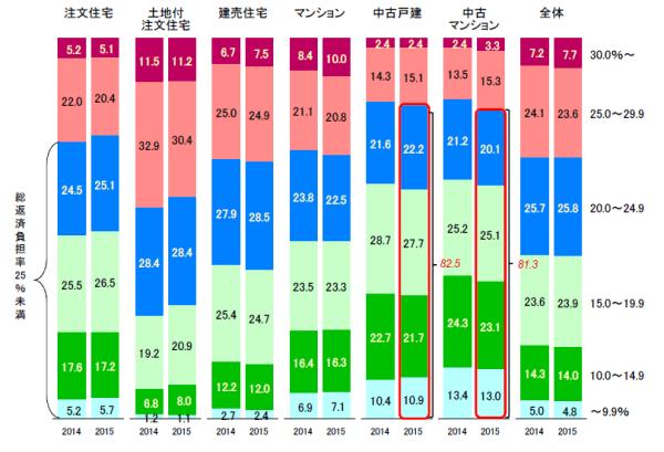 data_hensaihutanritsu_syubetsu