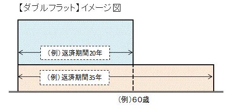 double_flat