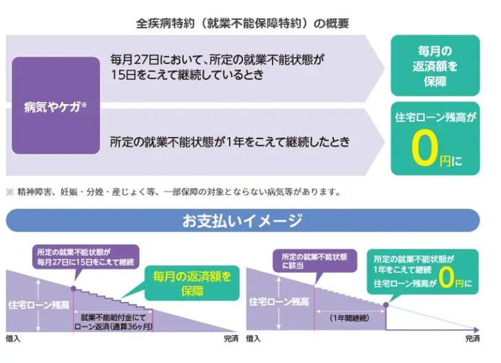 楽天銀行/全疾病特約付団体信用生命保険