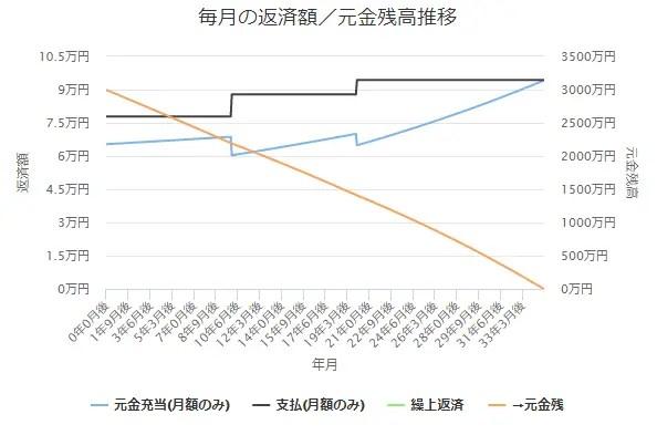 10年後金利1.0%上昇 → 20年後金利1.0%上昇