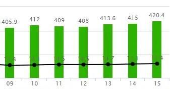 サラリーマンの平均年収推移