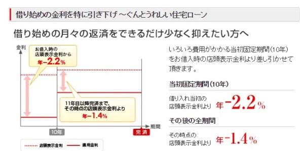 例:三菱UFJ銀行当初固定金利/2017年7月時点