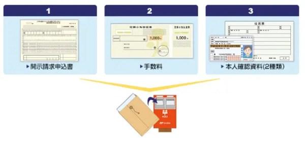 全国銀行個人信用情報センター(KSC)の本人開示手続き