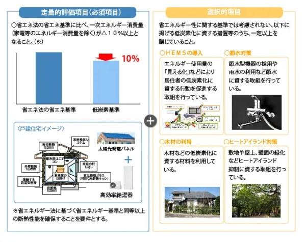認定低炭素住宅とは