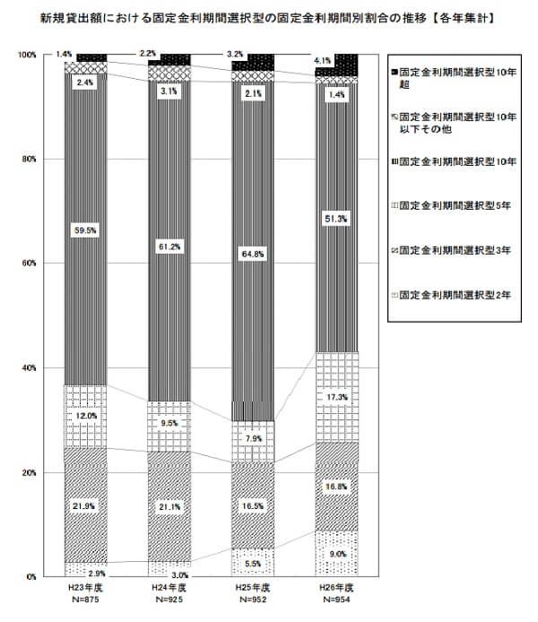 loan-2014-survey-4