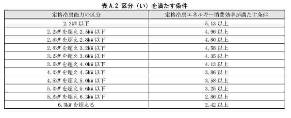 airconditioner-standard