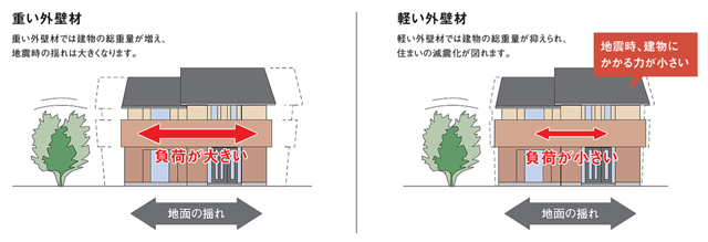 軽い素材だから地震による建物の揺れを軽減する!