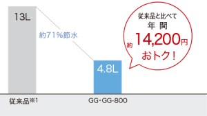 GGの節約効果