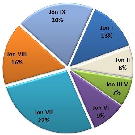 Mejores capítulos de Jon Nieve en Juego de Tronos
