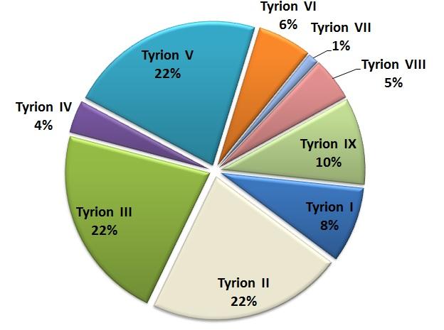 Resultados de la encuesta de Tyrion