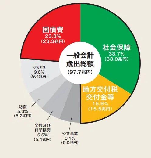 国の一般会計の構成比/2018年