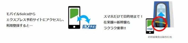 新幹線 → モバイルSuica + スマートEX