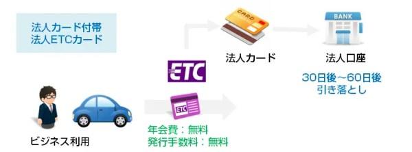 例:JCB法人カード/一般カードの場合
