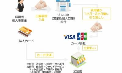 法人カードとは?法人カードのメリットデメリット、個人向けのクレジットカードとの違いとは?全30項目で比較しながら解説