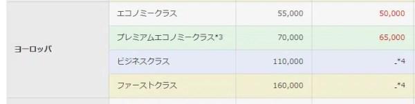 ダイナースグローバルマイレージ(年間参加料:6,000円)