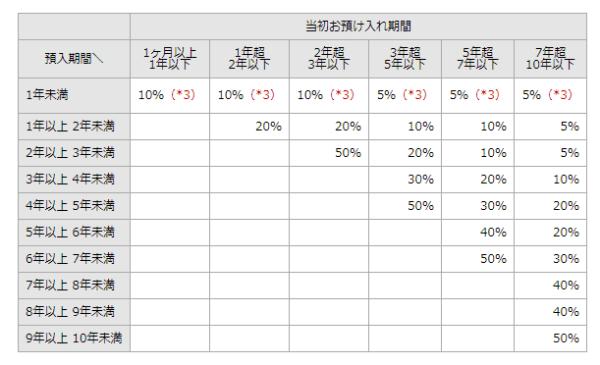 ソニー銀行の期限前解約利率(中途解約利率)