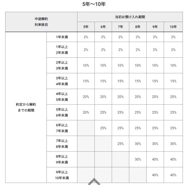 GMOあおぞらネット銀行の期限前解約利率(中途解約利率)