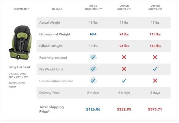 السعر الحقيقي في ماي يو أس MyUS