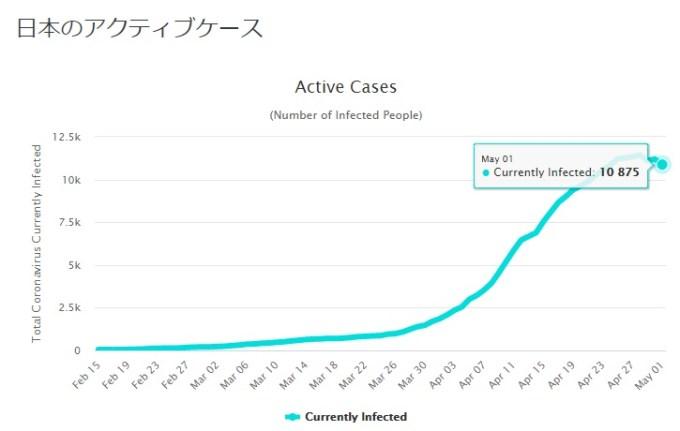 日本のコロナ患者数推移