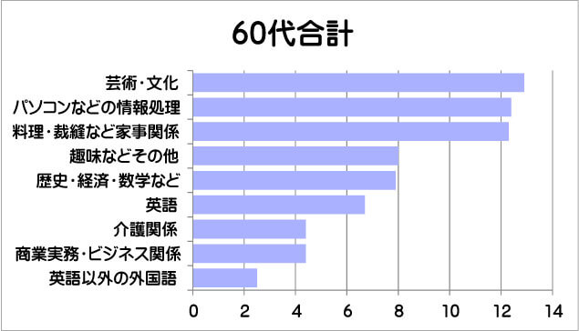 60代の学び直しグラフ