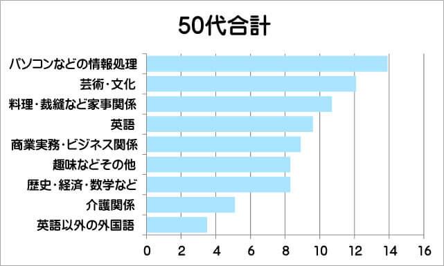 50代の学び直しグラフ