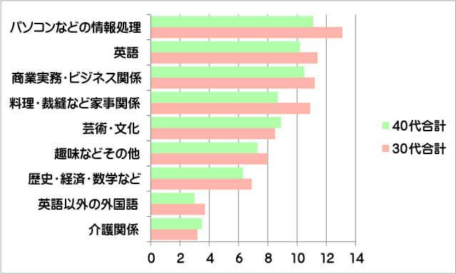 30代の学び直し比較グラフ