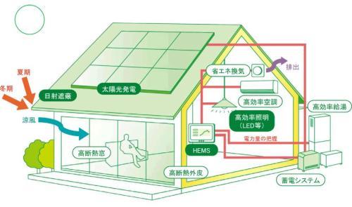 ZEH住宅イメージ図