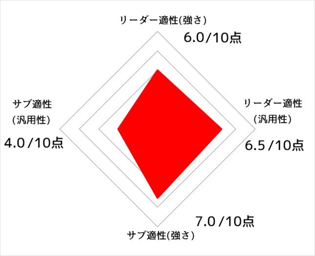 グレート サイヤマン 3 号 正体