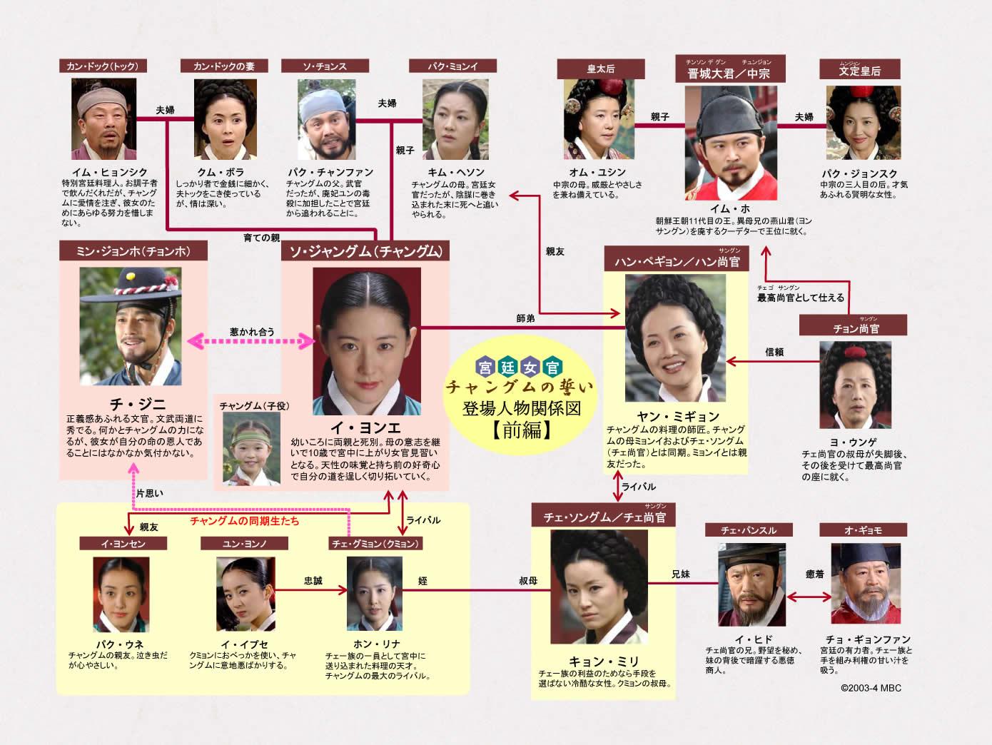 チャングムの誓い-韓国ドラマ-相関図