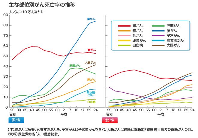 graph_buibetsu