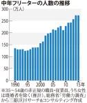 中年フリーターが増加:若年フリーターは減少と言われるものの:非正規雇用は増加の一途
