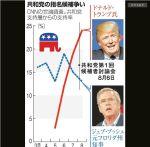 米大統領候補トランプ氏「日本もアメリカを守れ!」対外強硬姿勢で支持率UP