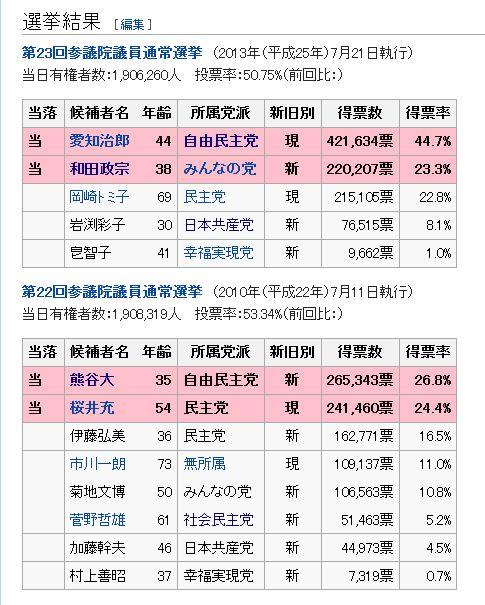 """宮城県選挙区】自民党""""熊谷 大(..."""