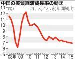 【要注視】中国GDP2015年7~9月期が減速しリーマンショック並の水準に!実態はもっと悪いとの予測も