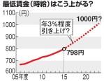 【アホくさ】安倍総理「時給1000円を目指す!(`・ω・´)キリッ」ただし、10年後にね~