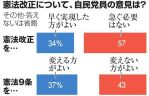 【興味深い】自民党員世論調査「改憲急ぐ必要ない57%」「憲法9条変えない方が良い43%」「最も評価する総裁は?安倍総理19%でトップ!」
