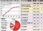【日本沈没】「パートや派遣などの非正社員が初の4割に!」「九州の子どもの2割が貧困状態!」これでも安倍・自民支持?