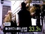 【安倍総理は日本は裕福な国と言うが・・】雇用者5676万人×0.4(非正規労働者4割)×0.7(年収200万円未満)=1589万人がワーキングプア(年収200万円以下の貧困層)