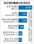 【日本のリアル】非正規の世帯主:収入が低く「食事の回数減らす」20%「医者行けず」「税金払えず」13%