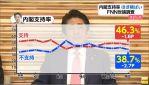 【フジ産経世論調査】民進党の支持率12.8%、夏の参議院選挙の比例代表で民進党に投票する21.1%