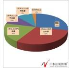 【犯罪】残業代、28%が「無い」