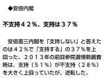 【人口1350万人】ナウでヤングな東京では安倍内閣、不支持42%:支持37%と逆転!13年の参院選時は、支持51%:不支持28%:毎日新聞世論調査